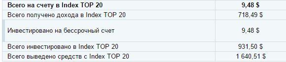 dohod-v-index-top-20
