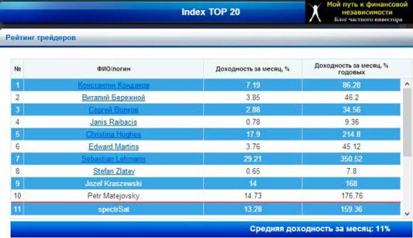 index-top-20-treiderov