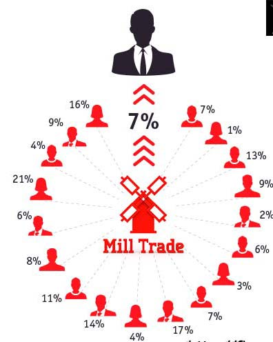mill-invest