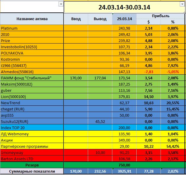 Отчёт за 13 инвестиционную неделю