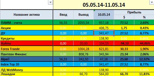 proekt-million week-19-grup