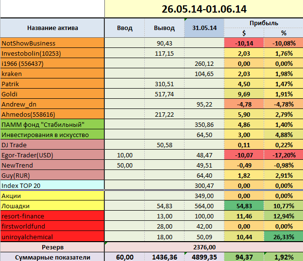 proekt-million week-22