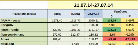 proekt-million week-30-group