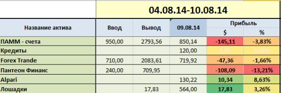 proekt-million week-32-group