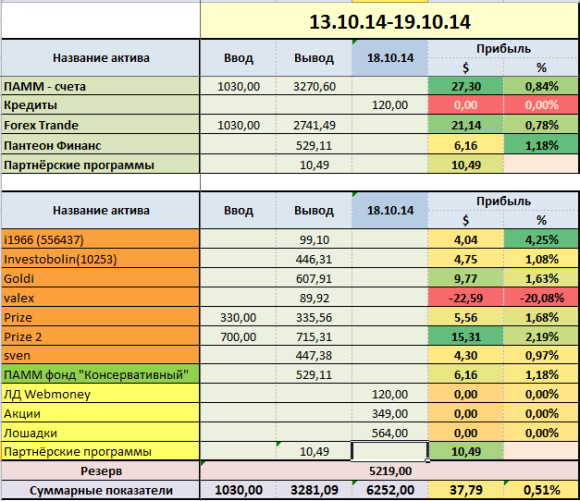 proekt-million week-42