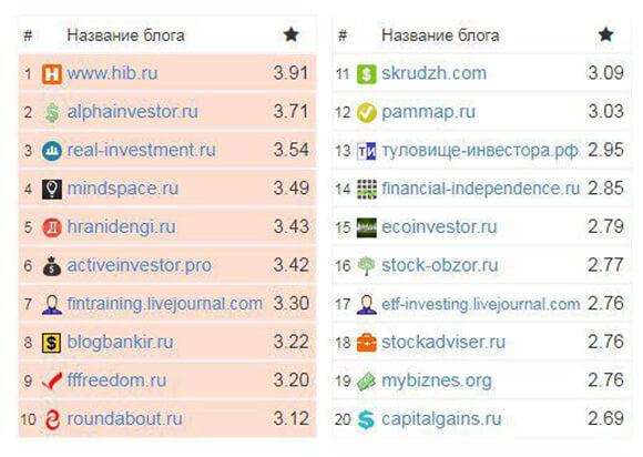 скрин рейтинга блогов