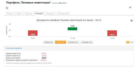 Скриншот с сервиса виртуальных портфелей