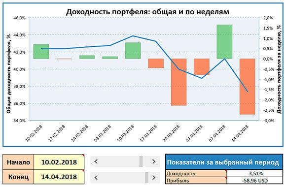 Скриншот графика доходности портфеля