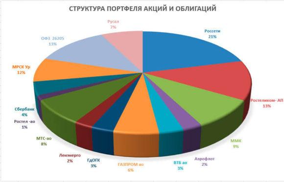 скриншот портфеля фонда