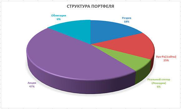 диаграмма портфеля