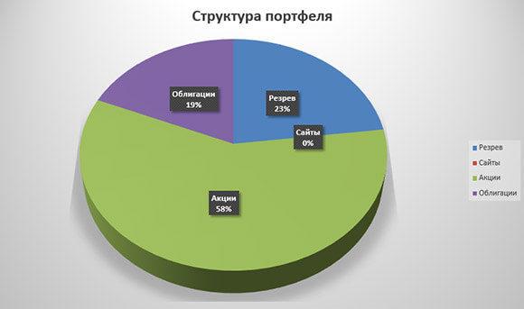 Диаграмма по активам