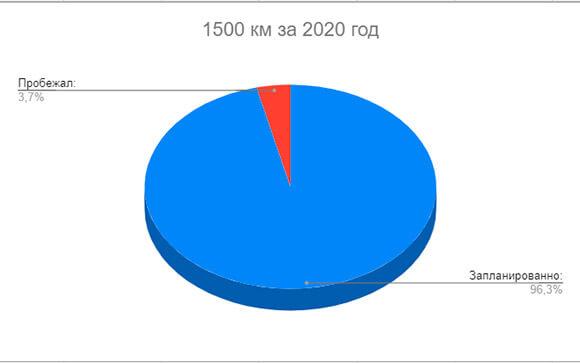 Диаграмма по бегу