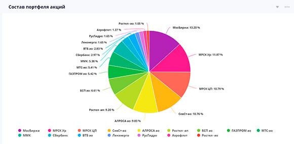 Диаграмма портфеля акции