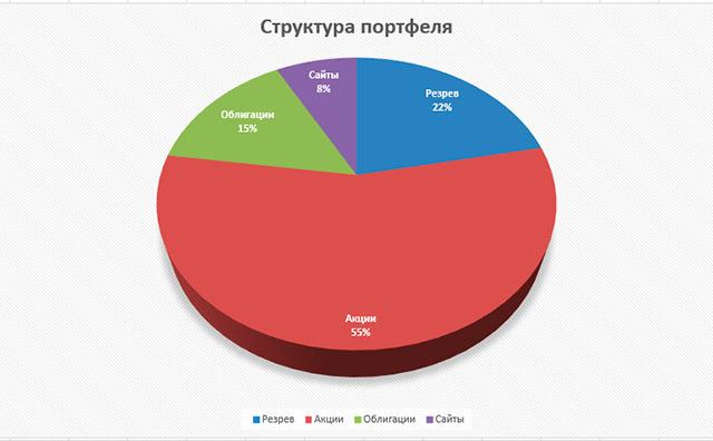 Инвестиционный отчёт Октябрь -0,8% (-1254 руб)